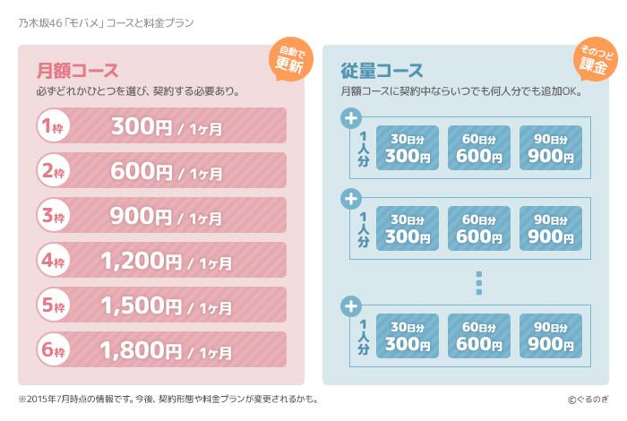 乃木坂46 モバイルメールのコースについて