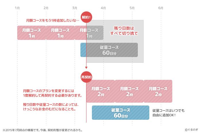 乃木坂モバメ コース変更の方法